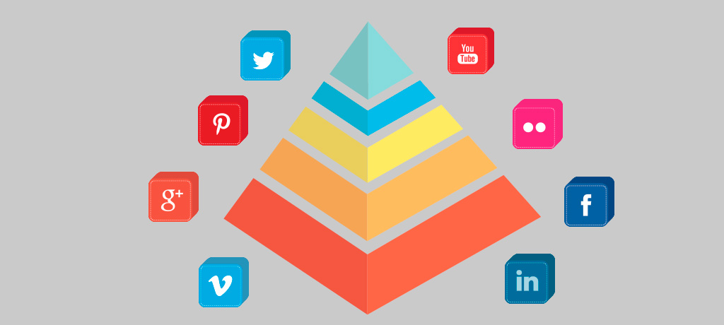 Las necesidades de los Social Media