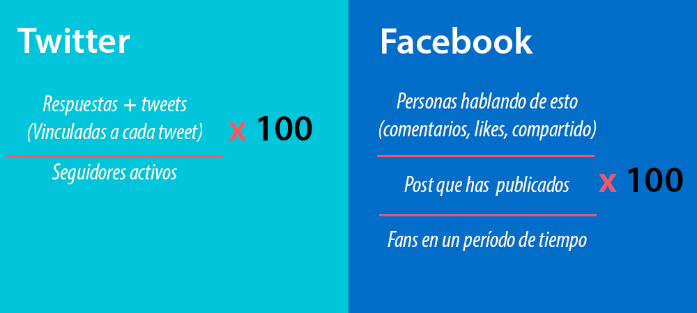 arrobisima-facebook-engagement